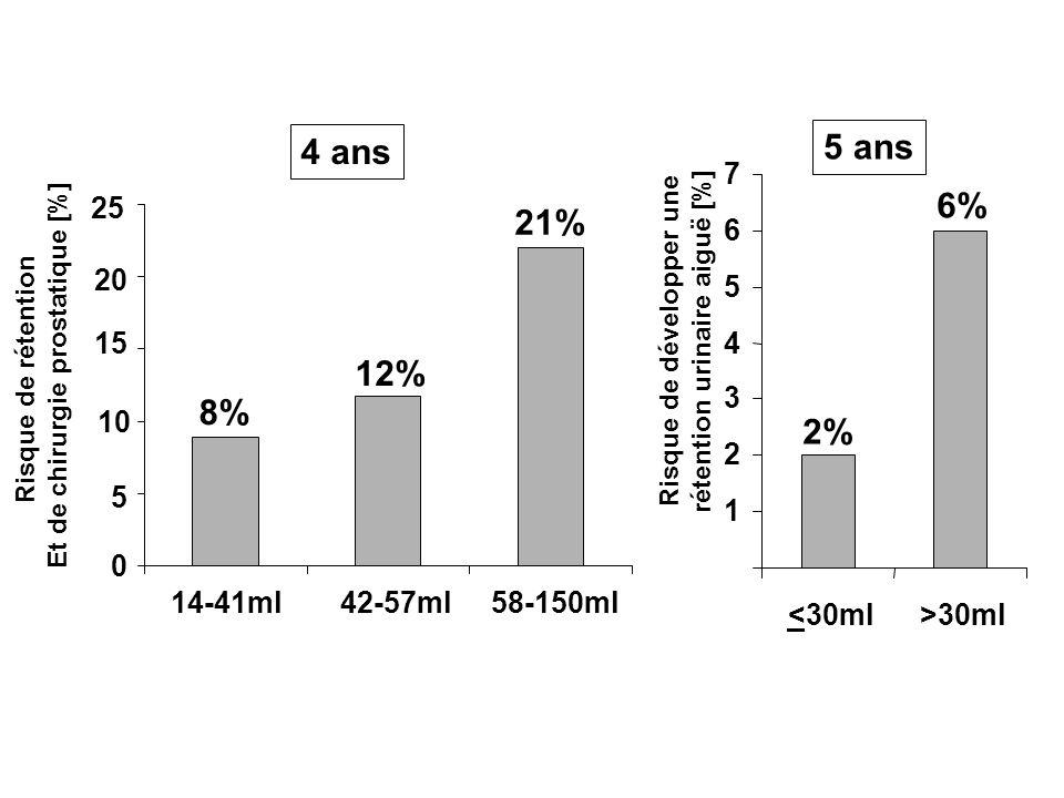 0 5 10 15 20 25 14-41ml42-57ml58-150ml 0 1 2 3 4 5 6 7 <30ml>30ml 4 ans 8% 12% 21% Risque de rétention Et de chirurgie prostatique [%] 5 ans Risque de