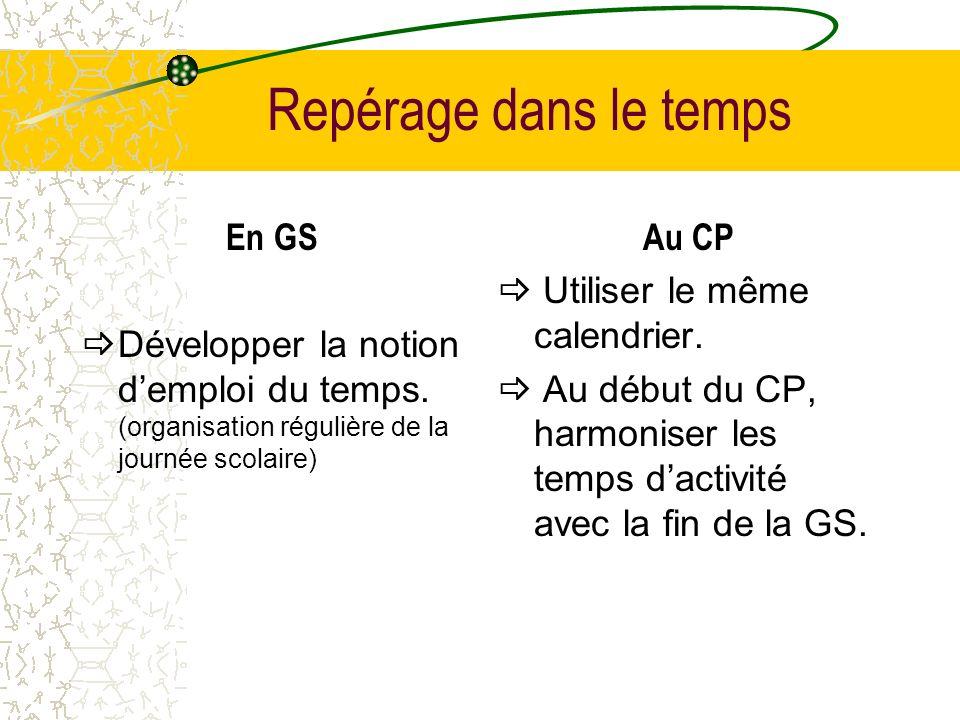 Repérage dans le temps En GS Développer la notion demploi du temps. (organisation régulière de la journée scolaire) Au CP Utiliser le même calendrier.