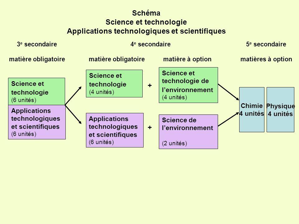 Applications technologiques et scientifiques (6 unités) Schéma Science et technologie Applications technologiques et scientifiques Science et technolo