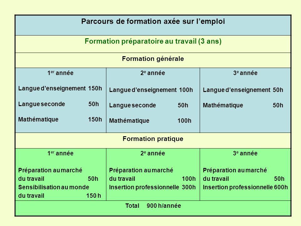 Parcours de formation axée sur lemploi Formation préparatoire au travail (3 ans) Formation générale 1 er année Langue denseignement 150h Langue second