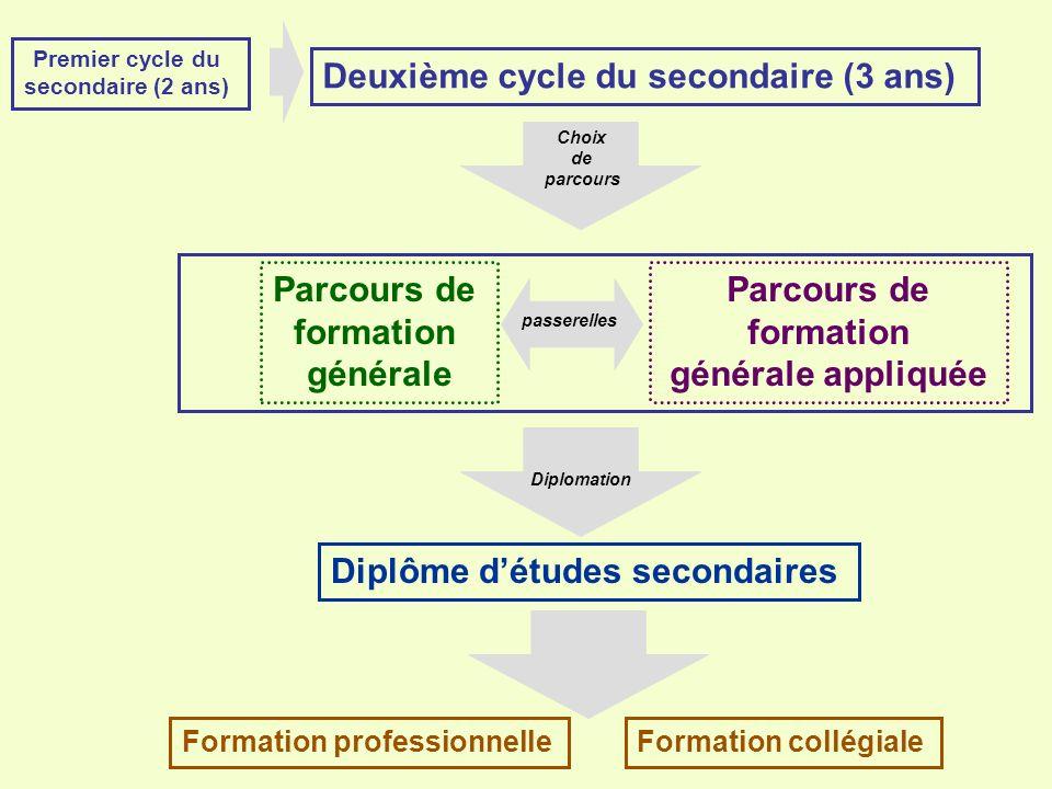 CHAQUE ANNÉE Lélève choisit CHAQUE ANNÉE le parcours de formation générale ou le parcours de formation générale appliquée.