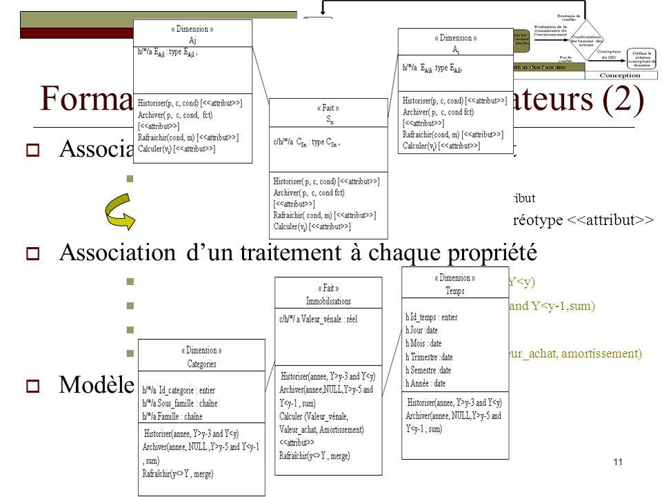 12 Règles de structuration Règles de transformation Passage de la table multidimensionnelle au DD Règles syntaxiques Validation de la cohérence et consistance des DD Règles de fusion Fusion des DD suivant lenvironnement du projet