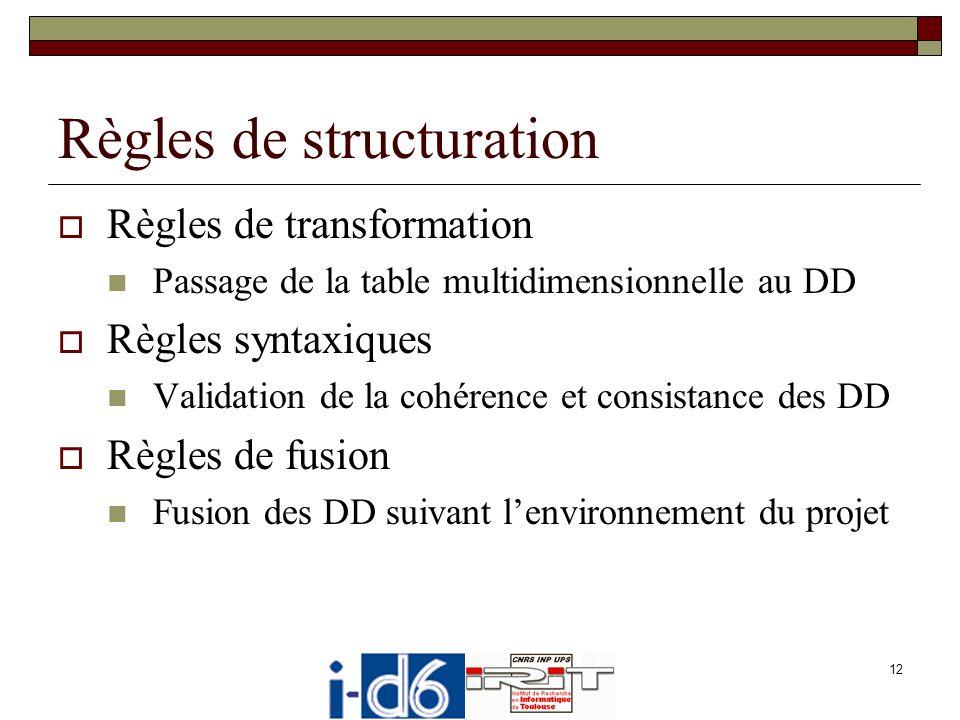 13 Règles de transformation Environnement Fait et mesures Informations Traitements Dimensions et paramètres Informations Traitements