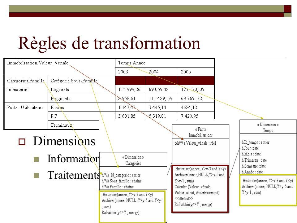 14 Règles syntaxiques Informations SDI1 & 2 : Une classe-dimension, classe-fait ne peut pas être reliée respectivement à une autre classe- dimension, classe-fait SD3& 4: A tout paramètre et mesure est associé la propriété dinformativité d historisation sur lexercice précédent SD5: Si un attribut possède la propriété dinformativité « * » alors la classe possède la propriété aussi Processus SDP1: Si la propriété dinformativité porte sur tous les attributs de la classe et avec les mêmes paramètres alors la méthode est spécifiée au niveau de la classe SDP2 : Si une des mesures du fait possède la propriété dinformativité « h » et « a » alors toutes les dimensions liées doivent posséder cette propriété