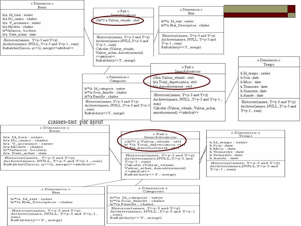 17 Conclusion Proposition dune méthode pour lanalyse des besoins utilisateurs A partir de tables ou requêtes multidimensionnelles Mécanisme basé un 3 types de règles Diagramme décisionnel : modèle proche de la vision des décideurs Prise en compte des besoins Information et Traitements Possibilité de réutiliser les schémas générés