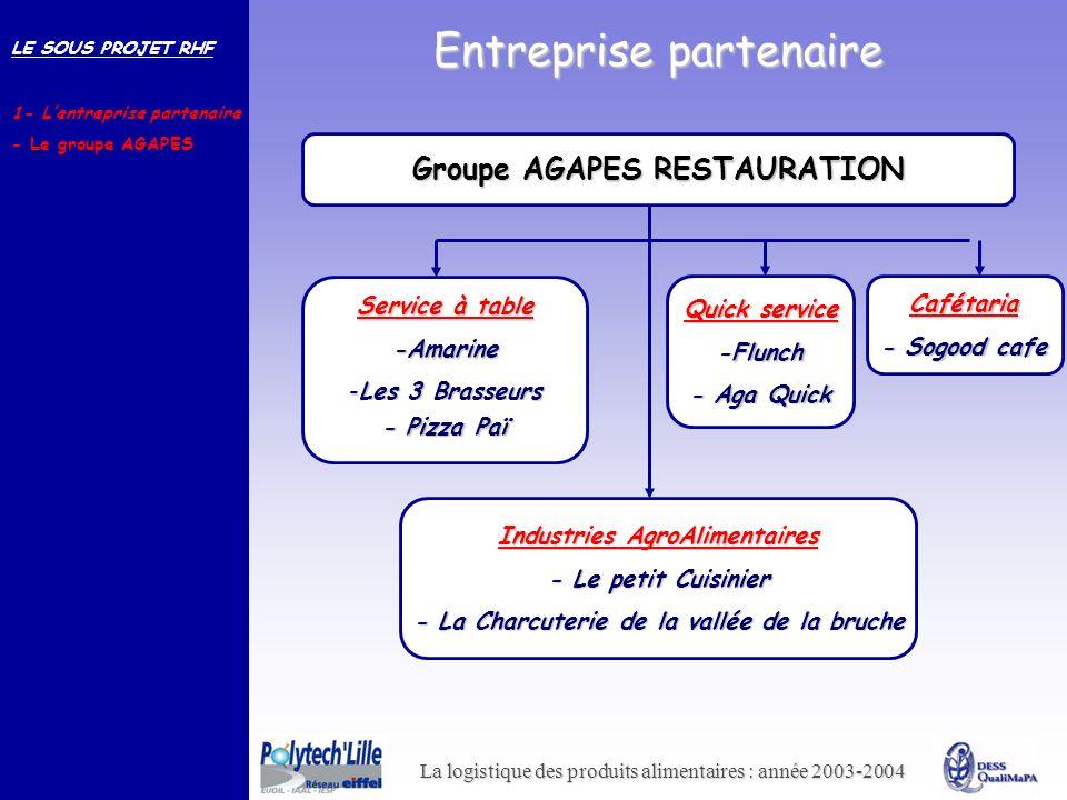 La logistique des produits alimentaires : année 2003-2004 Entreprise partenaire Groupe AGAPES RESTAURATION Quick service -Flunch - Aga Quick Industrie