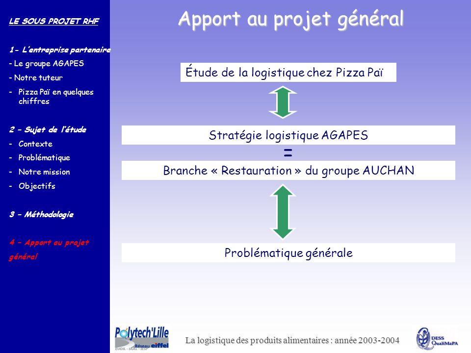 La logistique des produits alimentaires : année 2003-2004 Apport au projet général Étude de la logistique chez Pizza Paï LE SOUS PROJET RHF 1- Lentrep