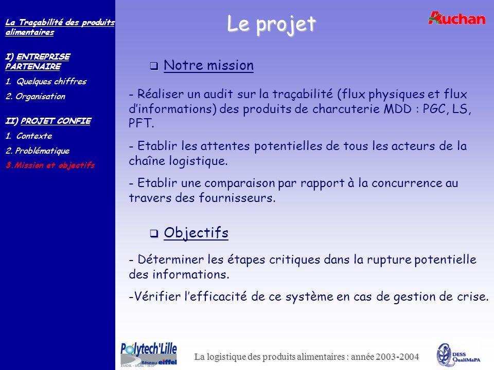 La logistique des produits alimentaires : année 2003-2004 Le projet Notre mission - Réaliser un audit sur la traçabilité (flux physiques et flux dinfo