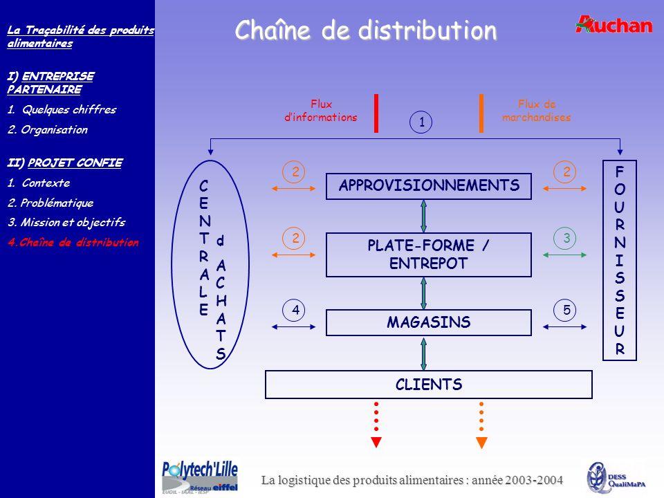 La logistique des produits alimentaires : année 2003-2004 Chaîne de distribution APPROVISIONNEMENTS PLATE-FORME / ENTREPOT MAGASINS CLIENTS Flux dinfo