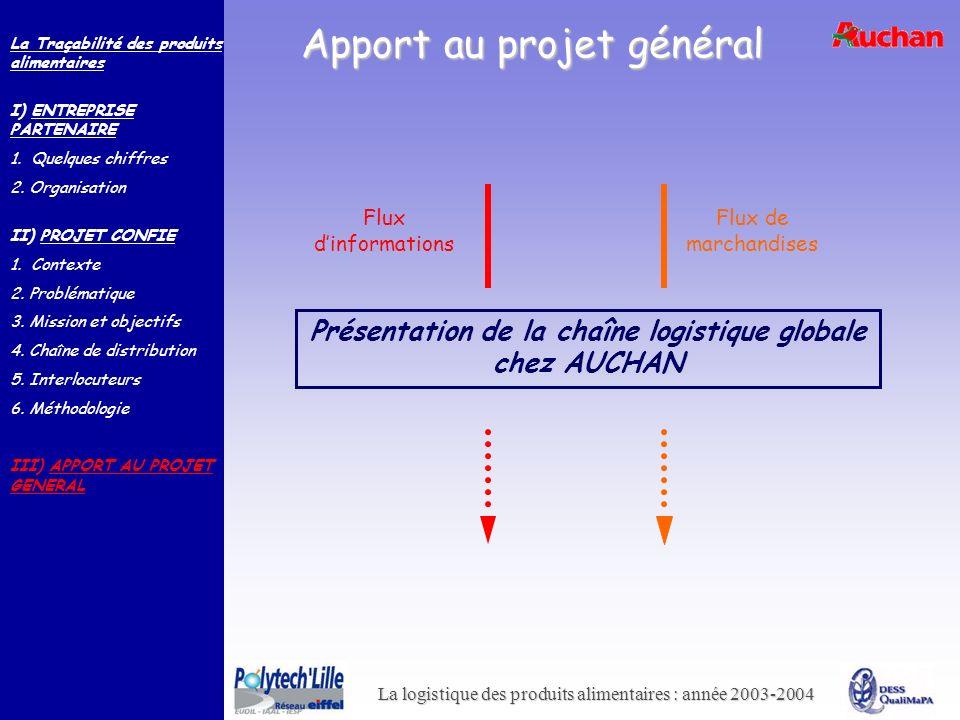 La logistique des produits alimentaires : année 2003-2004 Apport au projet général Présentation de la chaîne logistique globale chez AUCHAN Flux dinfo