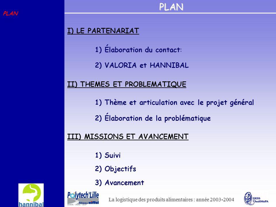 La logistique des produits alimentaires : année 2003-2004 PLAN 2) Élaboration de la problématique 1) Thème et articulation avec le projet général II)