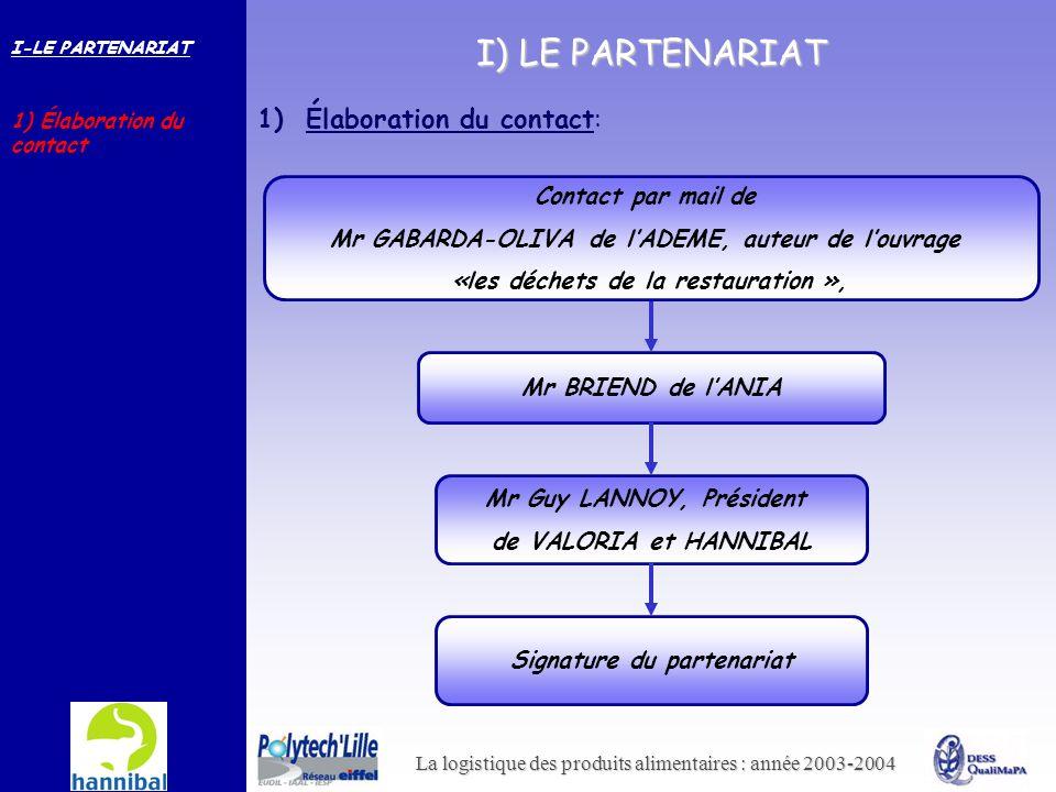La logistique des produits alimentaires : année 2003-2004 I) LE PARTENARIAT Mr BRIEND de lANIA Mr Guy LANNOY, Président de VALORIA et HANNIBAL Signatu