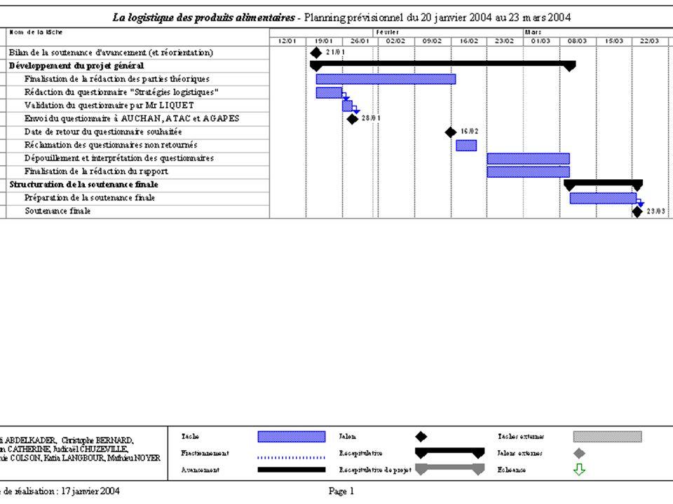 La logistique des produits alimentaires : année 2003-2004 Planning prévisionnel INTRODUCTION Planning prévisionnel I) LE PROJET GENERAL 1.Problématiqu