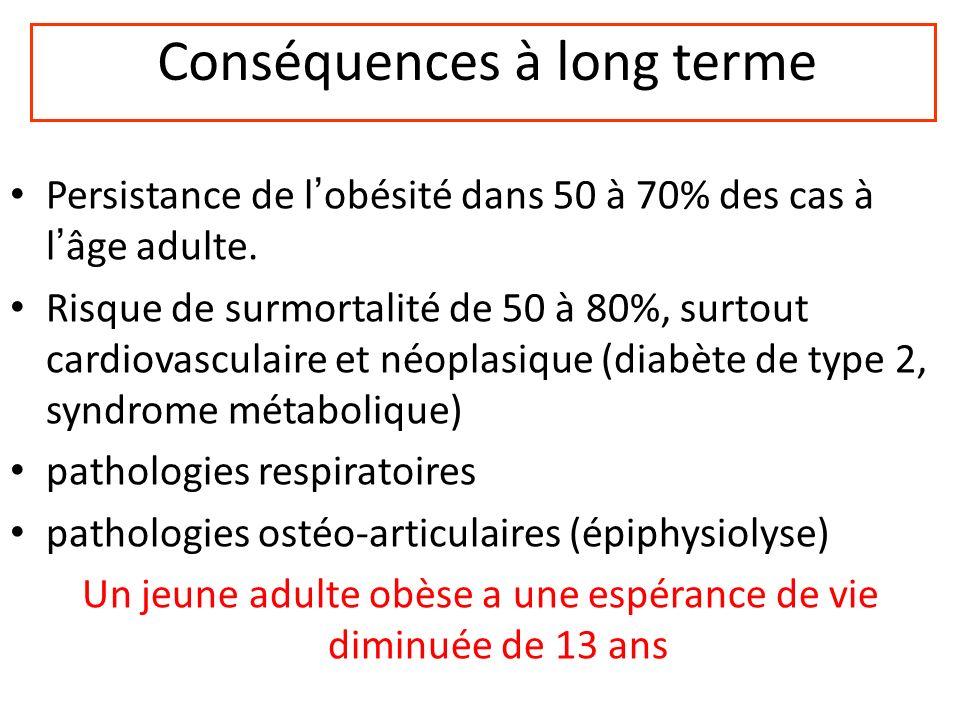 Conséquences à long terme Persistance de lobésité dans 50 à 70% des cas à lâge adulte. Risque de surmortalité de 50 à 80%, surtout cardiovasculaire et