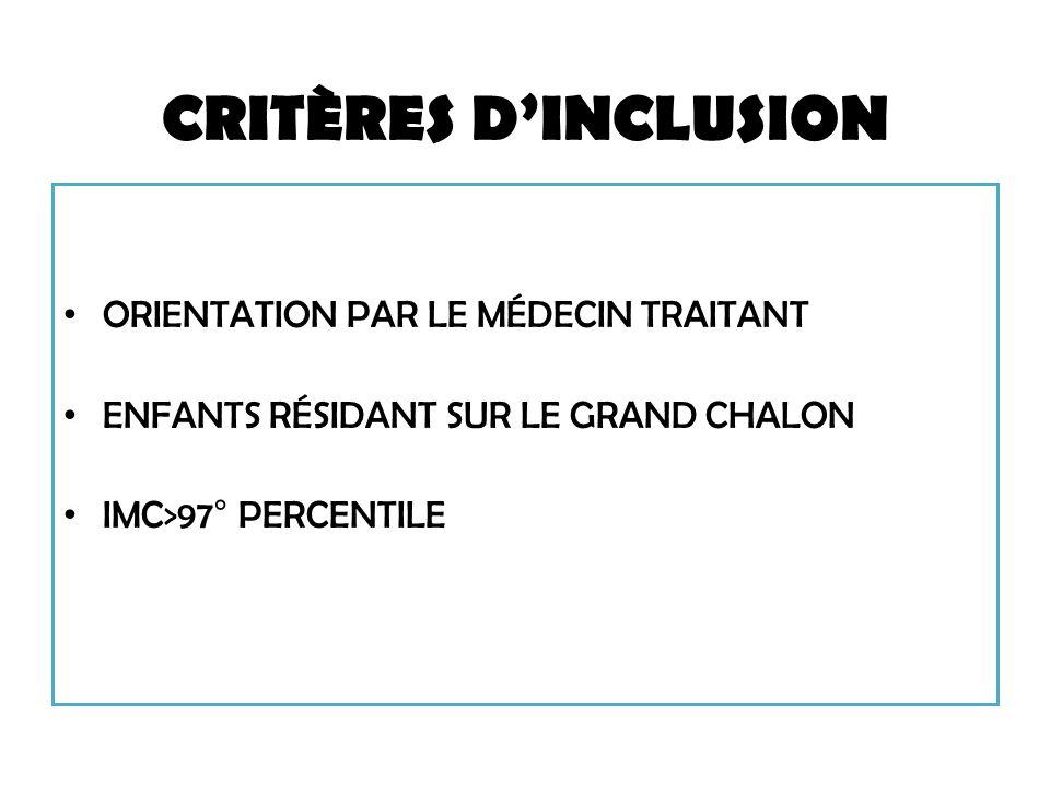 CRITÈRES DINCLUSION ORIENTATION PAR LE MÉDECIN TRAITANT ENFANTS RÉSIDANT SUR LE GRAND CHALON IMC>97° PERCENTILE