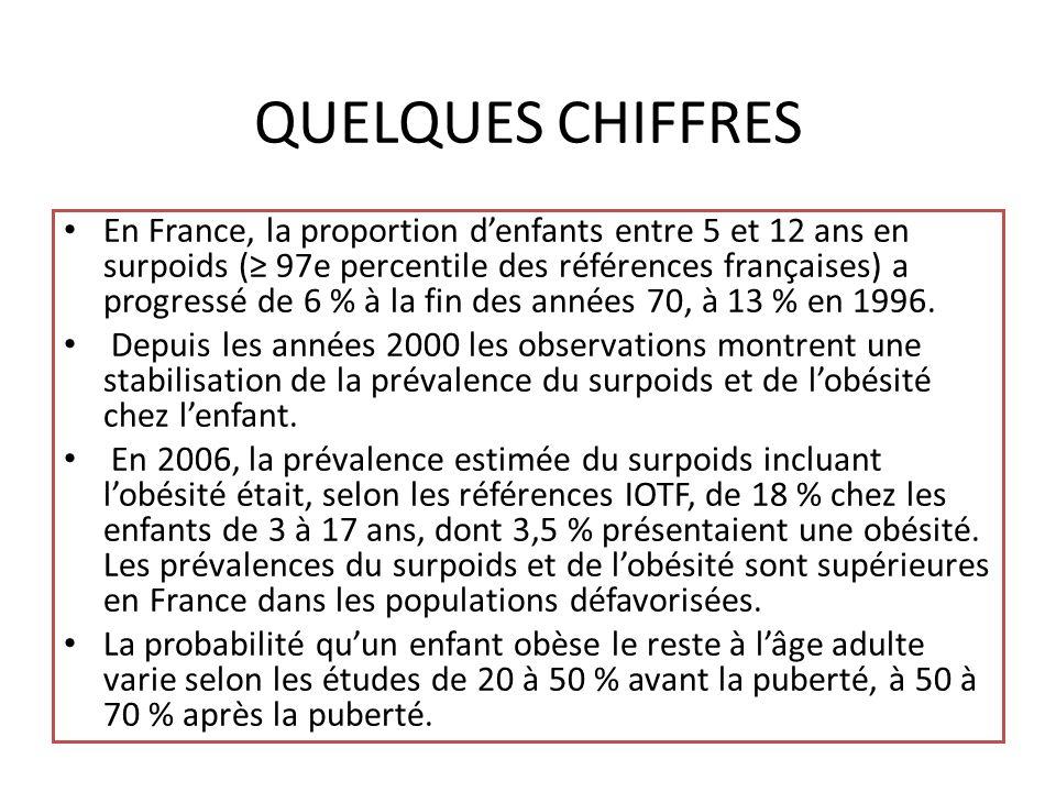 QUELQUES CHIFFRES En France, la proportion denfants entre 5 et 12 ans en surpoids ( 97e percentile des références françaises) a progressé de 6 % à la fin des années 70, à 13 % en 1996.