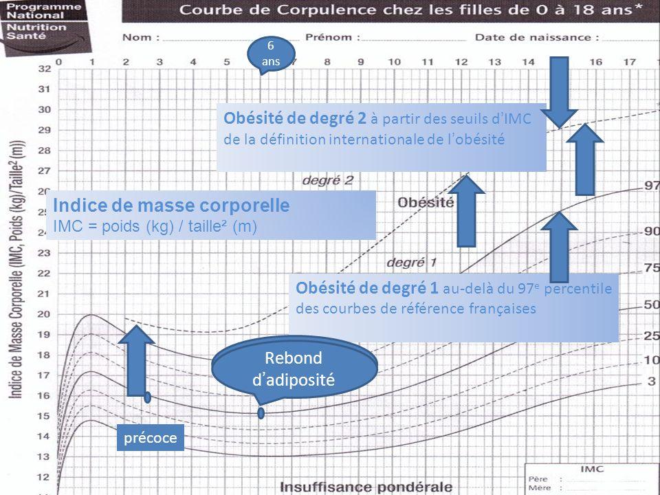 6 Indice de masse corporelle IMC = poids (kg) / taille² (m) Obésité de degré 1 au-delà du 97 e percentile des courbes de référence françaises Obésité de degré 2 à partir des seuils dIMC de la définition internationale de lobésité Rebond dadiposité 6 ans Rebond dadiposité précoce