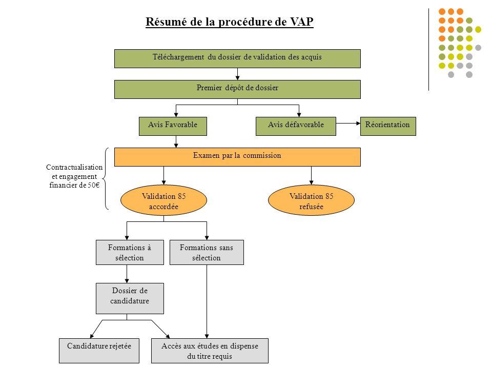 Validation 85 accordée Téléchargement du dossier de validation des acquis Premier dépôt de dossier Examen par la commission Formations sans sélection