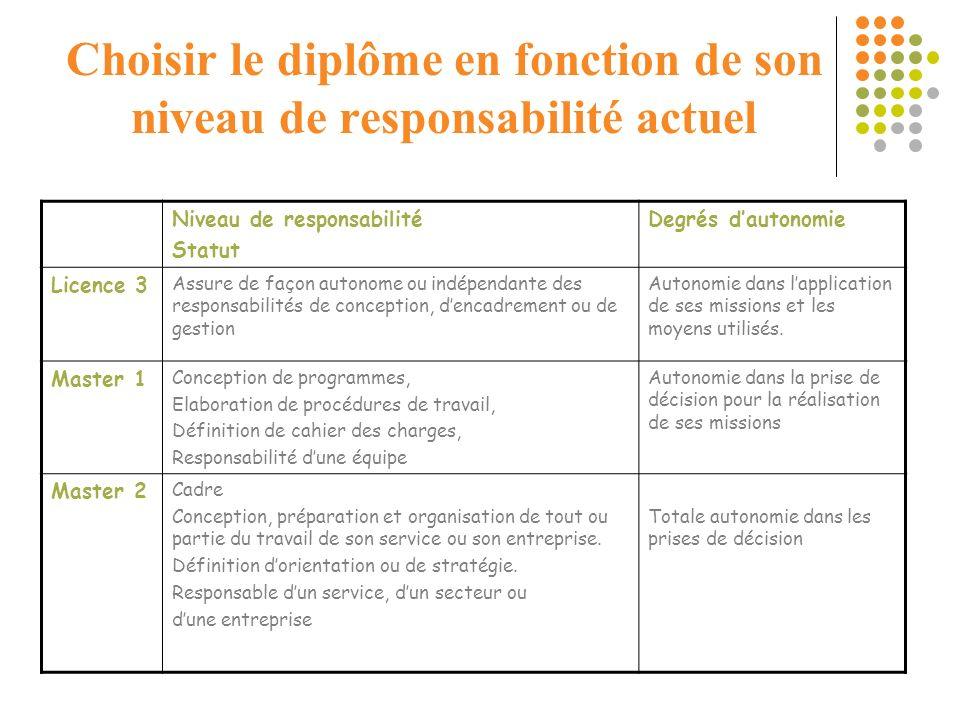 Choisir le diplôme en fonction de son niveau de responsabilité actuel Niveau de responsabilité Statut Degrés dautonomie Licence 3 Assure de façon auto