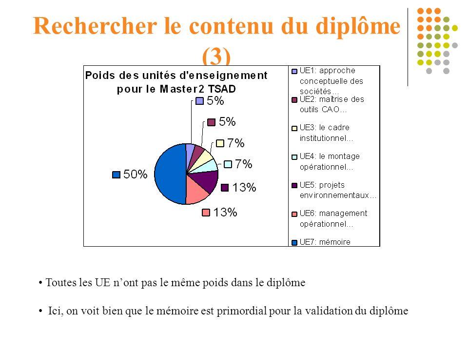 Rechercher le contenu du diplôme (3) Toutes les UE nont pas le même poids dans le diplôme Ici, on voit bien que le mémoire est primordial pour la vali