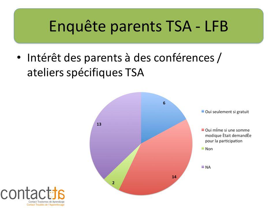 Enquête parents TSA - LFB Intérêt des parents à des conférences / ateliers spécifiques TSA