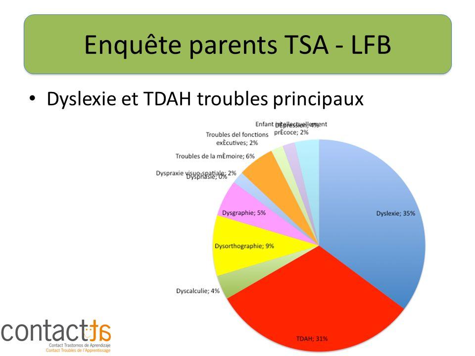 Enquête parents TSA - LFB Dyslexie et TDAH troubles principaux