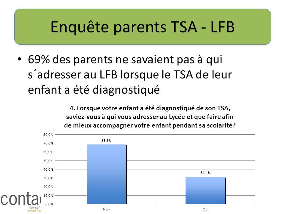 Enquête parents TSA - LFB 69% des parents ne savaient pas à qui s´adresser au LFB lorsque le TSA de leur enfant a été diagnostiqué