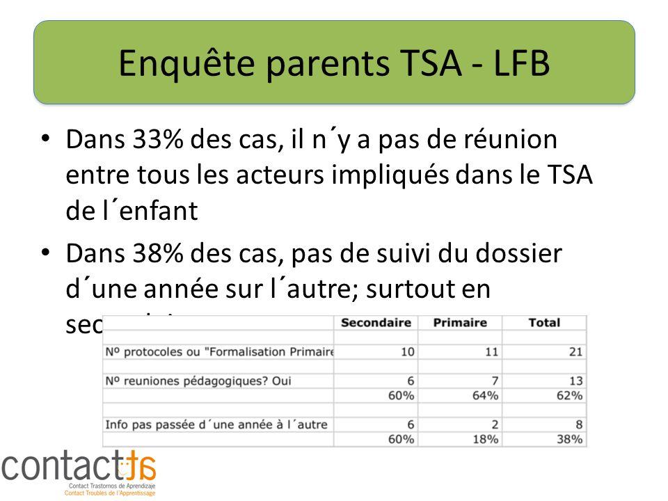 Enquête parents TSA - LFB Dans 33% des cas, il n´y a pas de réunion entre tous les acteurs impliqués dans le TSA de l´enfant Dans 38% des cas, pas de suivi du dossier d´une année sur l´autre; surtout en secondaire.