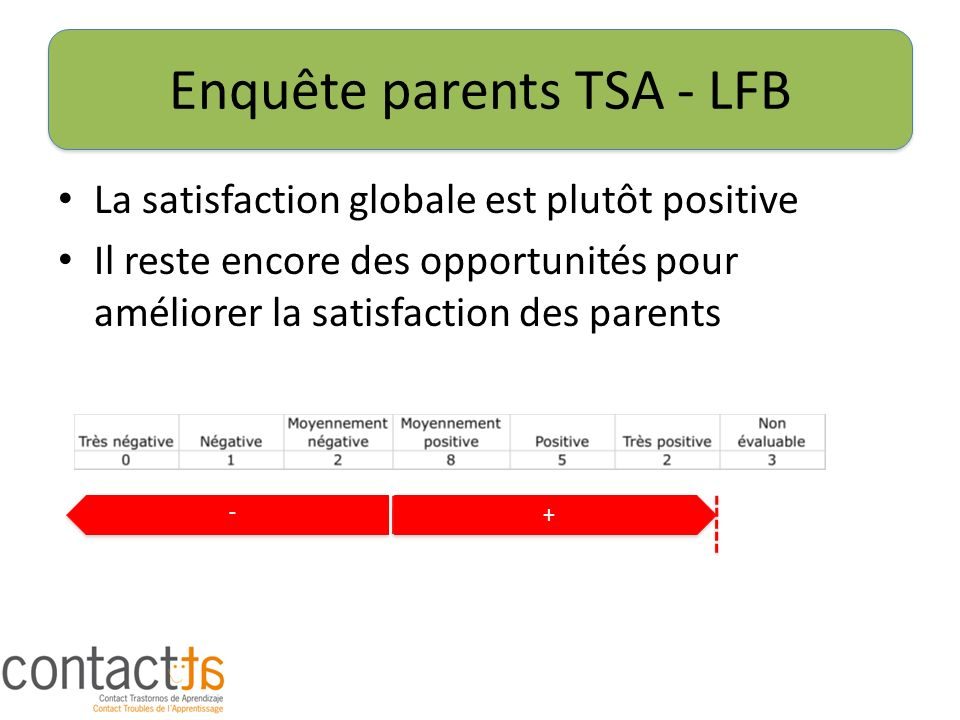 Enquête parents TSA - LFB La satisfaction globale est plutôt positive Il reste encore des opportunités pour améliorer la satisfaction des parents + + - -