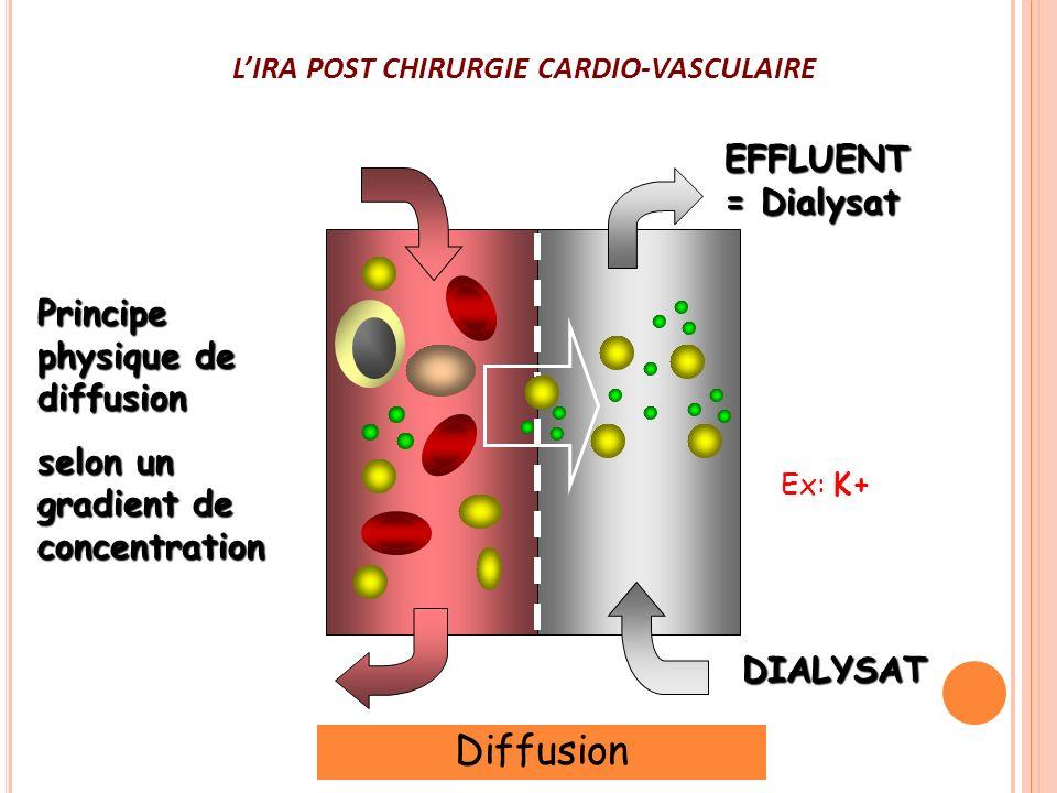 LIRA POST CHIRURGIE CARDIO-VASCULAIRE EFFLUENT = Dialysat DIALYSAT Principe physique de diffusion selon un gradient de concentration Diffusion Très ef