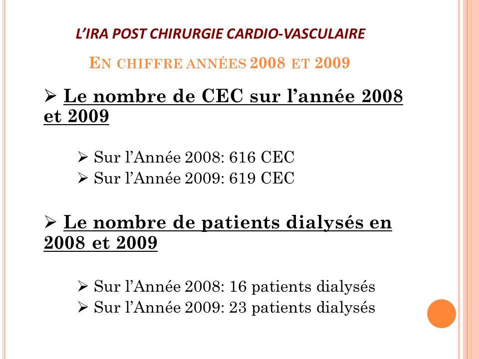 E N CHIFFRE ANNÉES 2008 ET 2009 Le nombre de CEC sur lannée 2008 et 2009 Sur lAnnée 2008: 616 CEC Sur lAnnée 2009: 619 CEC Le nombre de patients dialy