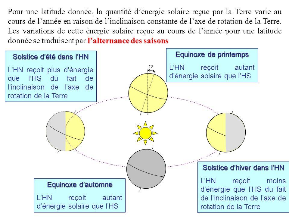 Pour une latitude donnée, la quantité dénergie solaire reçue par la Terre varie au cours de lannée en raison de linclinaison constante de laxe de rota