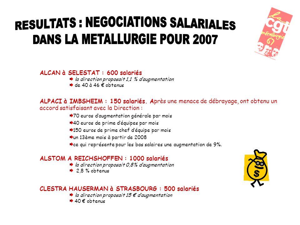 ALCAN à SELESTAT : 600 salariés la direction proposait 1,1 % daugmentation de 40 à 46 obtenus ALPACI à IMBSHEIM : 150 salariés.