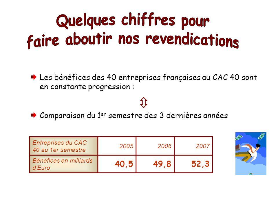 Les bénéfices des 40 entreprises françaises au CAC 40 sont en constante progression : Comparaison du 1 er semestre des 3 dernières années Entreprises du CAC 40 au 1er semestre 200520062007 Bénéfices en milliards dEuro 40,549,852,3