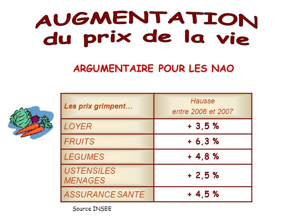 Les prix grimpent… Hausse entre 2006 et 2007 LOYER + 3,5 % FRUITS + 6,3 % LEGUMES + 4,8 % USTENSILES MENAGES + 2,5 % ASSURANCE SANTE + 4,5 % ARGUMENTAIRE POUR LES NAO Source INSEE