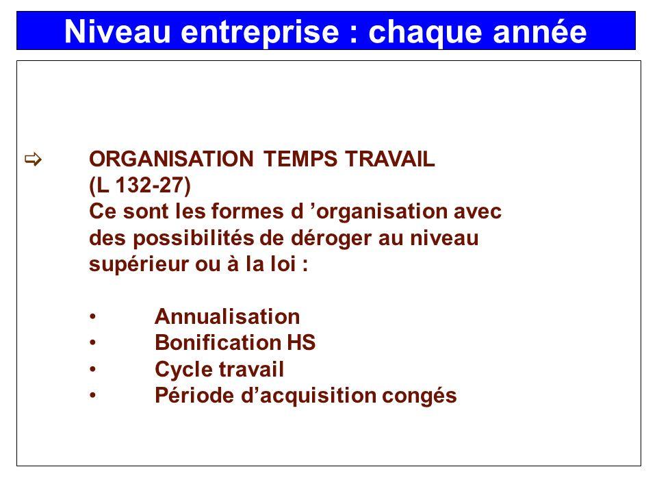 ORGANISATION TEMPS TRAVAIL (L 132-27) Ce sont les formes d organisation avec des possibilités de déroger au niveau supérieur ou à la loi : Annualisation Bonification HS Cycle travail Période dacquisition congés Niveau entreprise : chaque année