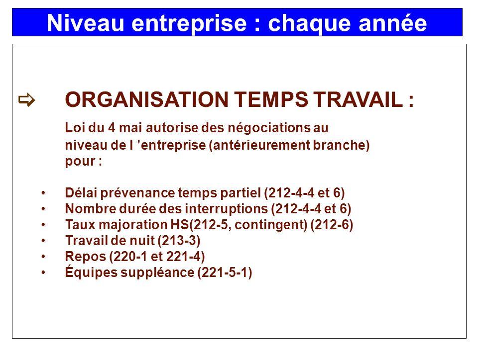 La négociation dentreprise est possible si elle est prévue par le Code du Travail.