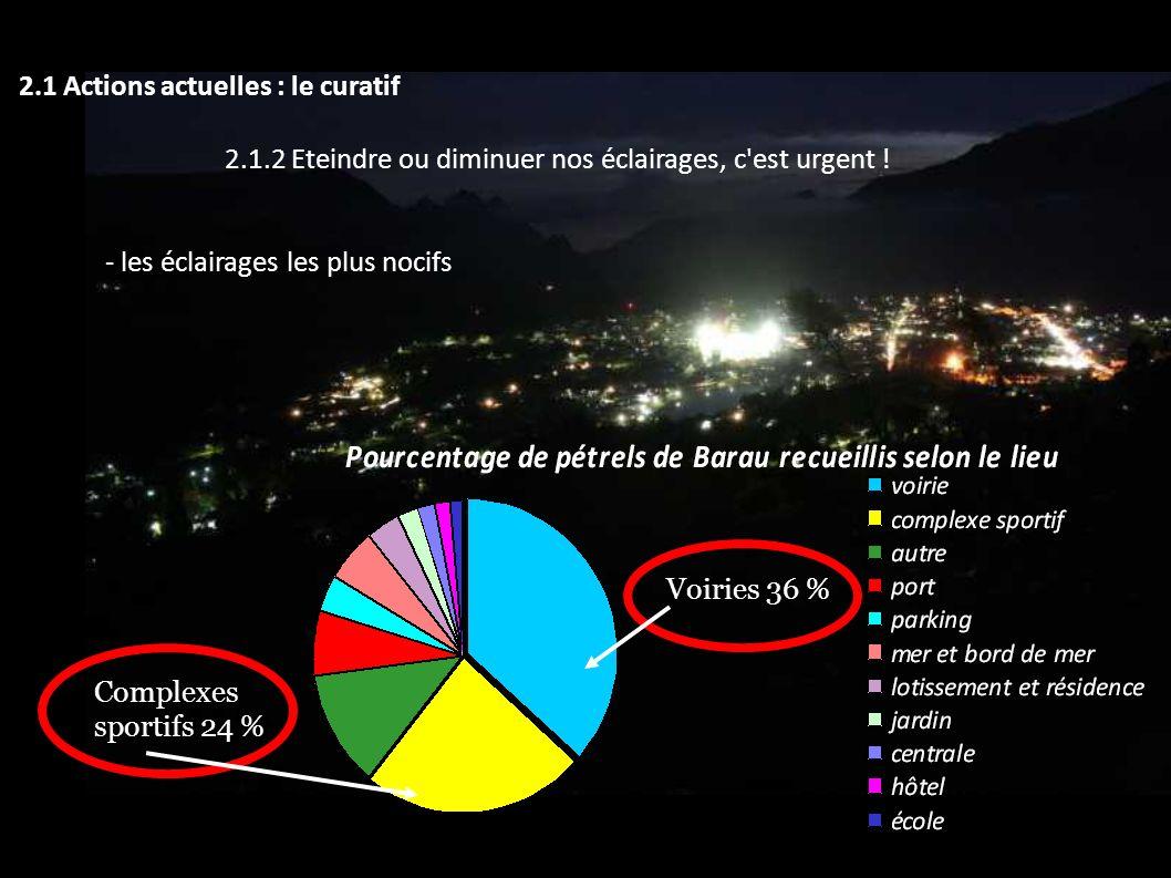 2.1 Actions actuelles : le curatif 2.1.2 Eteindre ou diminuer nos éclairages, c'est urgent ! - les éclairages les plus nocifs Voiries 36 % Complexes s