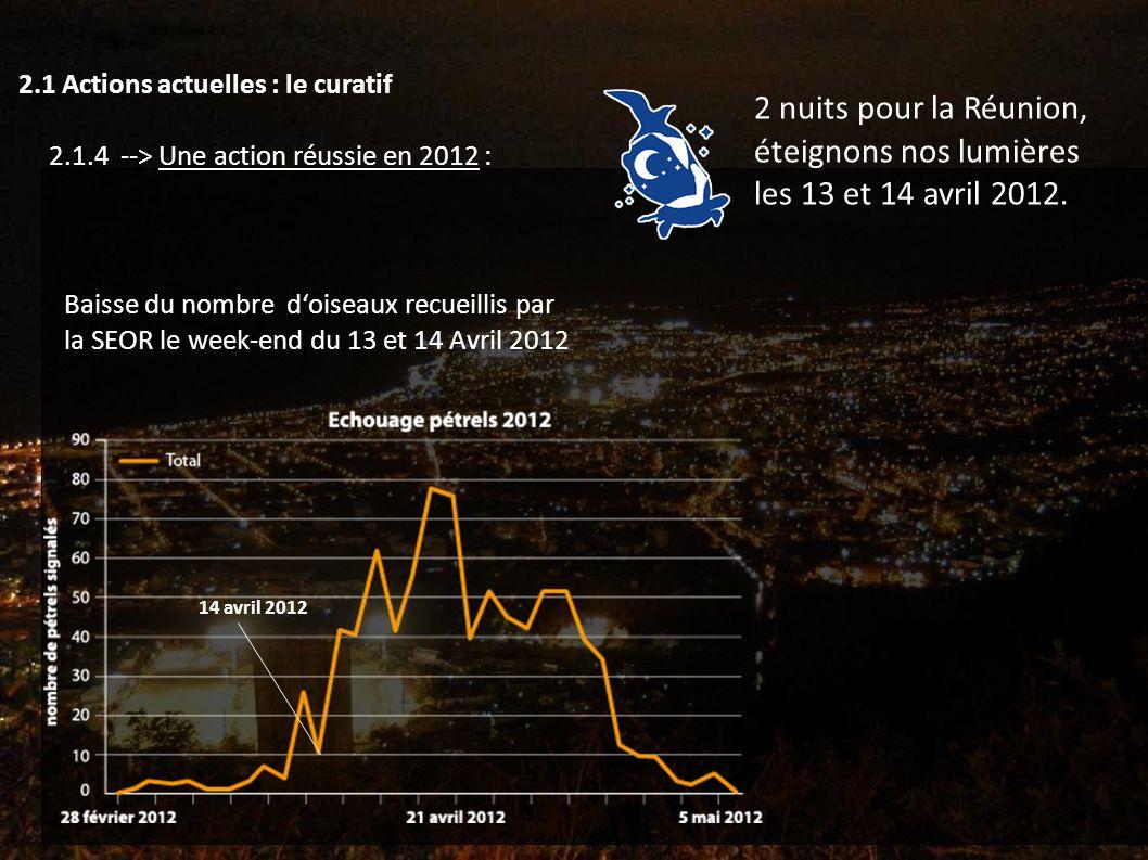 Baisse du nombre doiseaux recueillis par la SEOR le week-end du 13 et 14 Avril 2012 2.1 Actions actuelles : le curatif 2.1.4 --> Une action réussie en 2012 : 2 nuits pour la Réunion, éteignons nos lumières les 13 et 14 avril 2012.