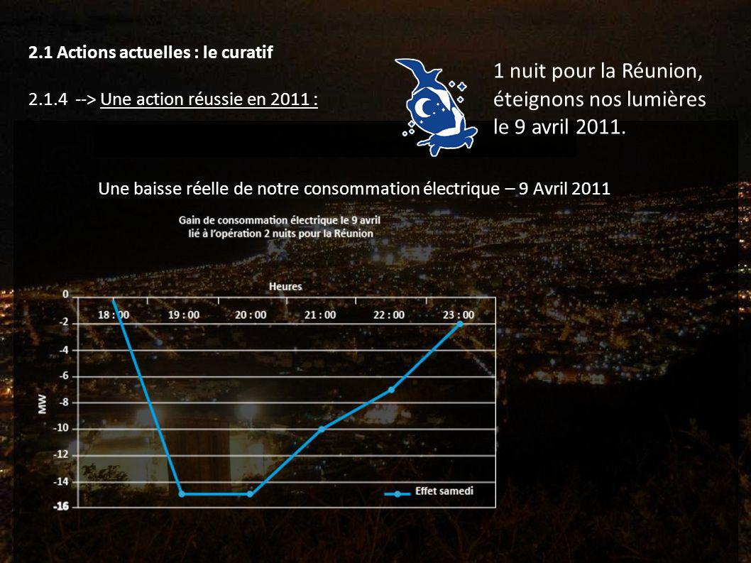 Une baisse réelle de notre consommation électrique – 9 Avril 2011 2.1 Actions actuelles : le curatif 2.1.4 --> Une action réussie en 2011 : 1 nuit pour la Réunion, éteignons nos lumières le 9 avril 2011.