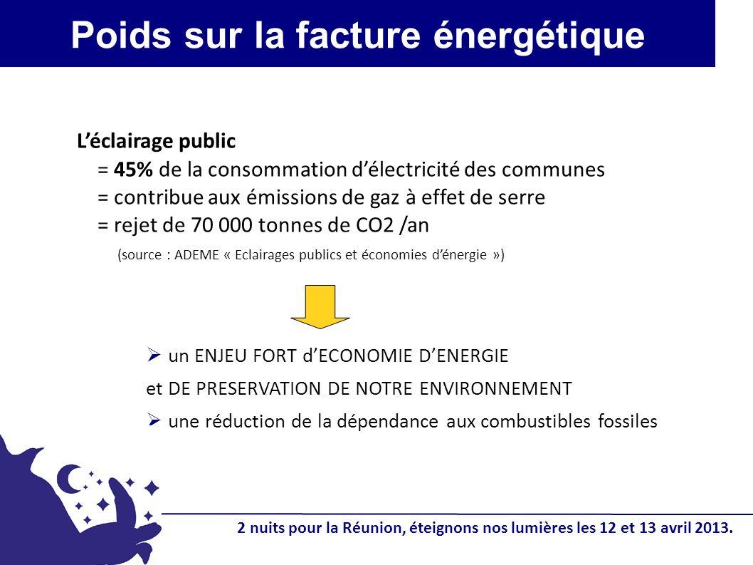 Poids sur la facture énergétique un ENJEU FORT dECONOMIE DENERGIE et DE PRESERVATION DE NOTRE ENVIRONNEMENT une réduction de la dépendance aux combustibles fossiles Léclairage public = 45% de la consommation délectricité des communes = contribue aux émissions de gaz à effet de serre = rejet de 70 000 tonnes de CO2 /an (source : ADEME « Eclairages publics et économies dénergie ») 2 nuits pour la Réunion, éteignons nos lumières les 12 et 13 avril 2013.