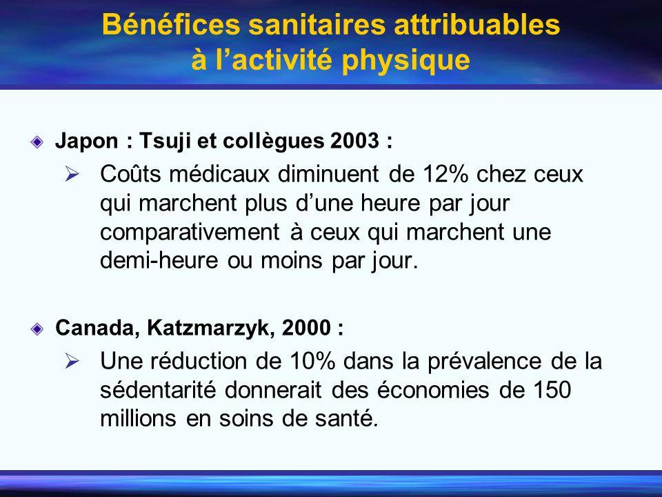 Bénéfices sanitaires attribuables à lactivité physique Japon : Tsuji et collègues 2003 : Coûts médicaux diminuent de 12% chez ceux qui marchent plus d