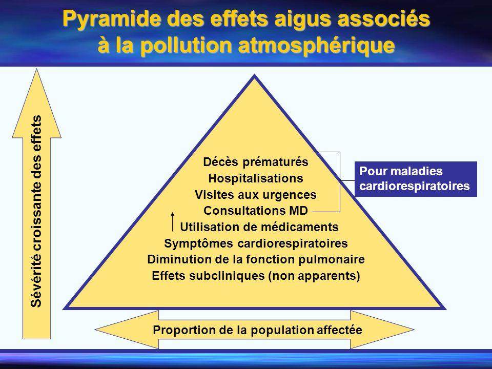 Pyramide des effets aigus associés à la pollution atmosphérique Décès prématurés Hospitalisations Visites aux urgences Consultations MD Utilisation de