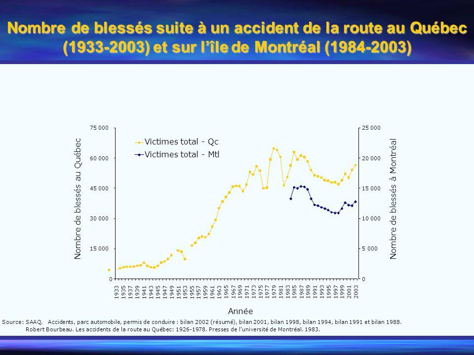 Nombre de blessés suite à un accident de la route au Québec (1933-2003) et sur lîle de Montréal (1984-2003) 0 15 000 30 000 45 000 60 000 75 000 19331