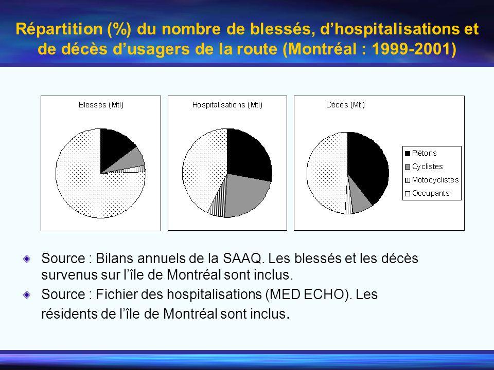 Répartition (%) du nombre de blessés, dhospitalisations et de décès dusagers de la route (Montréal : 1999-2001) Source : Bilans annuels de la SAAQ. Le