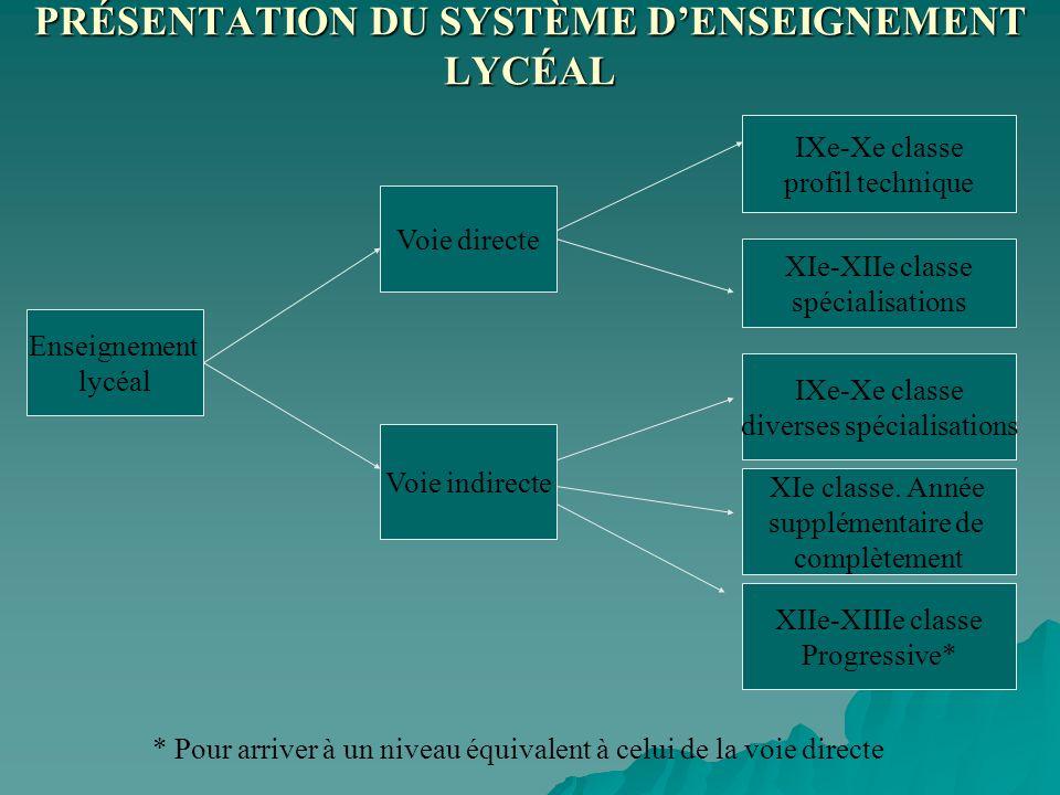 PRÉSENTATION DU SYSTÈME DENSEIGNEMENT LYCÉAL Enseignement lycéal Voie directe IXe-Xe classe profil technique IXe-Xe classe diverses spécialisations XI