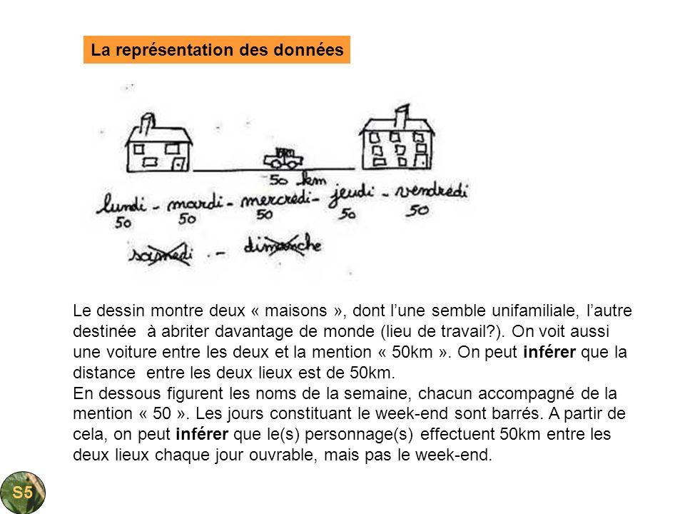 La représentation des données Le dessin montre deux « maisons », dont lune semble unifamiliale, lautre destinée à abriter davantage de monde (lieu de