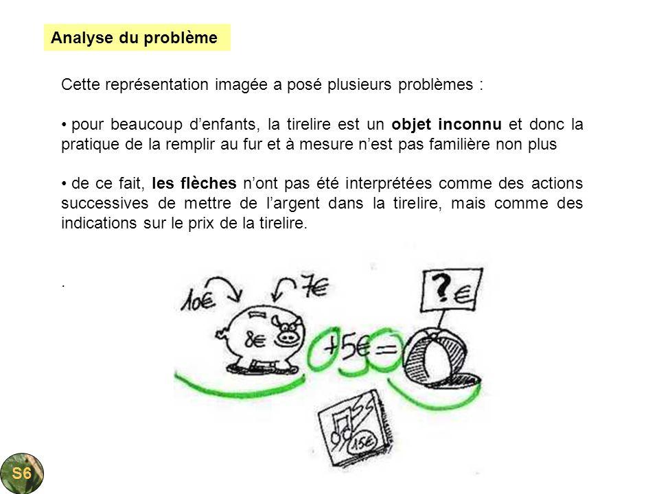 Cette représentation imagée a posé plusieurs problèmes : pour beaucoup denfants, la tirelire est un objet inconnu et donc la pratique de la remplir au