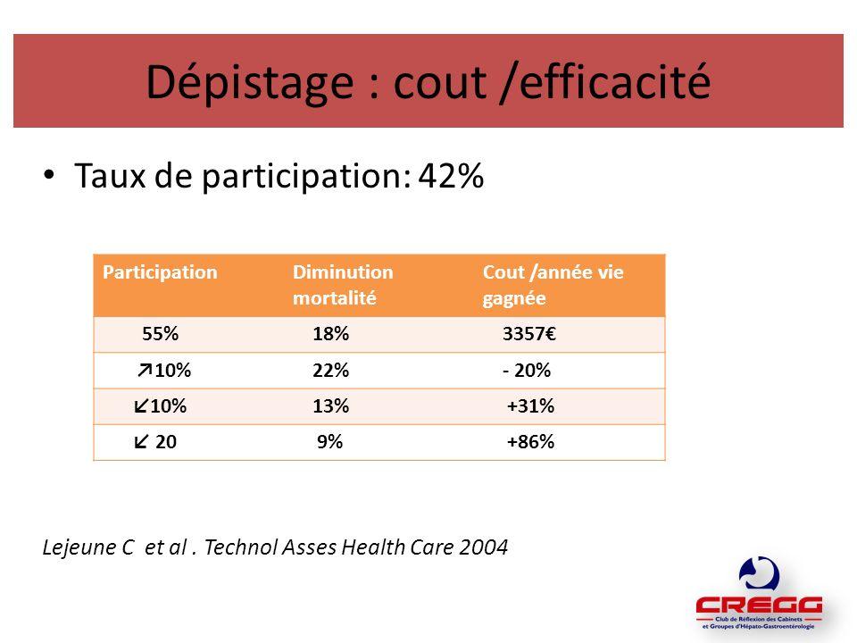 Dépistage : cout /efficacité Taux de participation: 42% Lejeune C et al.