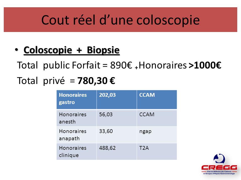 Cout réel dune coloscopie Coloscopie + Biopsie Coloscopie + Biopsie Total public Forfait = 890 Honoraires >1000 Total privé = 780,30 Honoraires gastro 202,03CCAM Honoraires anesth 56,03CCAM Honoraires anapath 33,60ngap Honoraires clinique 488,62T2A
